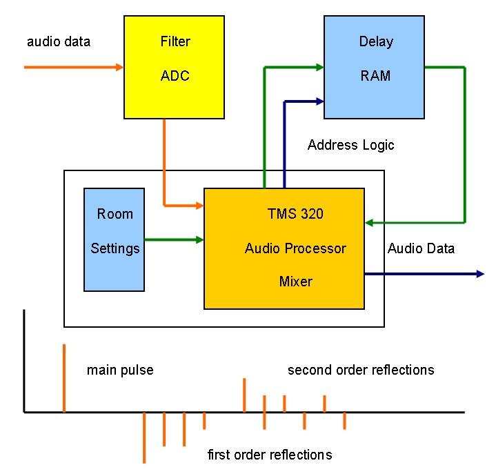 Echo Canceling by Signal Processing